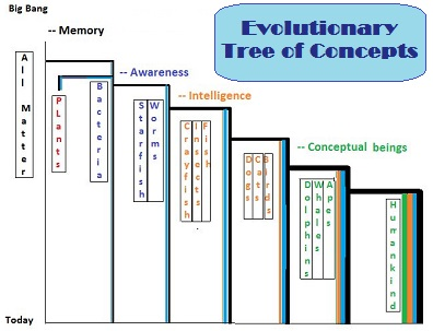Tree of Concept Evolution from Big Bang until now