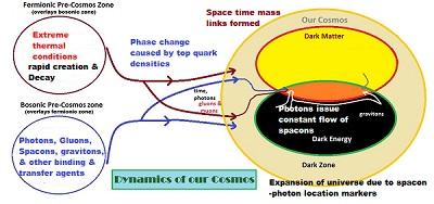 Cosmos dynamics