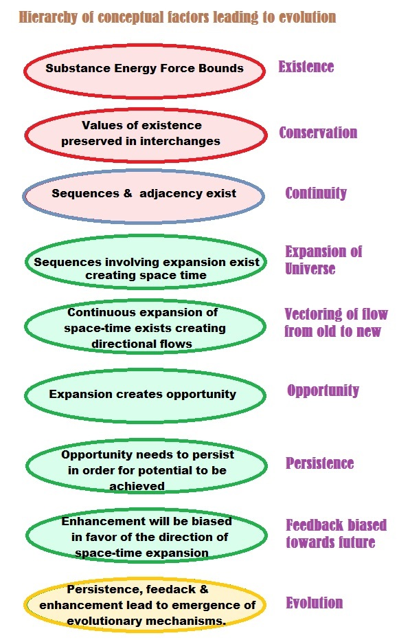 Hierarchy of conceptual factors automatically leading to Evolution