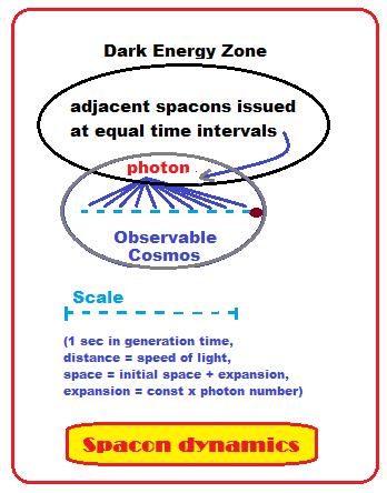 Spacon Photon Cosmos Dynamics
