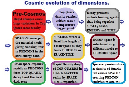 Spaceon photon evolution