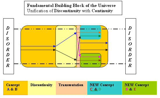 Buidling block of evolution