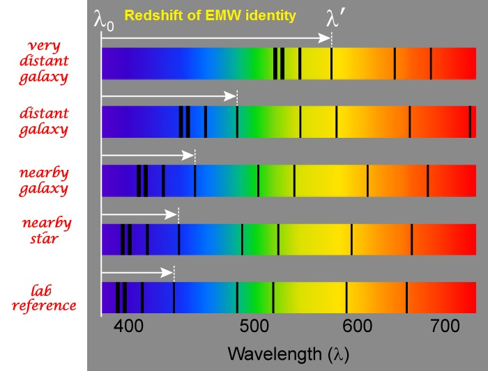 Redshift of distant galaxies identity spectrum