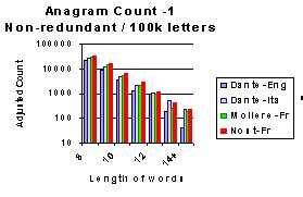Eng anagrams